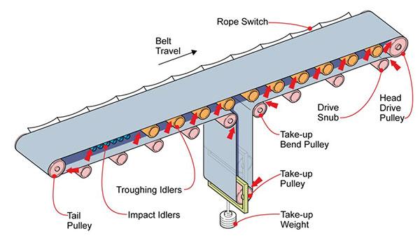 Khái niệm và cấu tạo của hệ thống băng tải