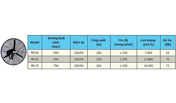 Thông số kỹ thuật của quạt công nghiệp dân dụng